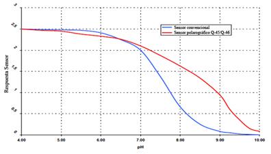 Calidad MejorasEnergeticas Sabías que los costes de operación de un analizador ATI pueden ser tan bajos como 0 euros año Grafica sensor amperometrico ATI