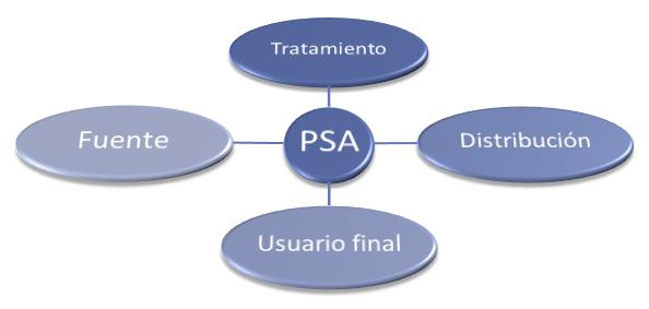Plan Sanitario del Agua (PSA). Mejoras akwaMETRIC